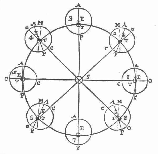 Newton's theory of gravitation